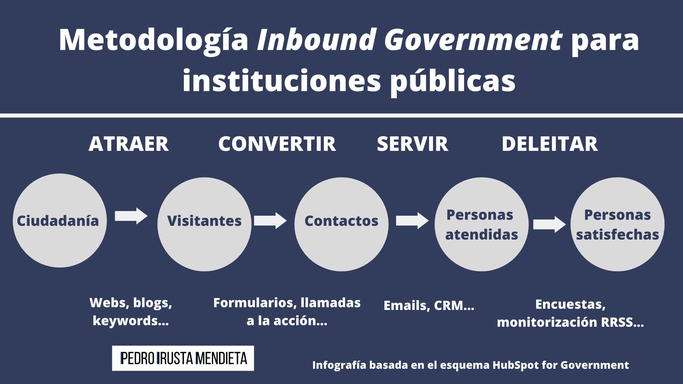Metodología Inbound Government para instituciones públicas